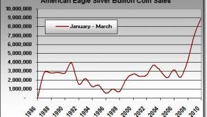 US-Mint-Silver-Eagle-Bullion-Coin-Sales-Jan-2010-March-2010