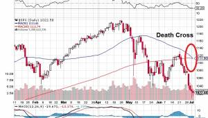 S&P500 Death Cross 2010
