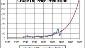 Oil Price Target 2020