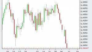 euro dollar crash 2011