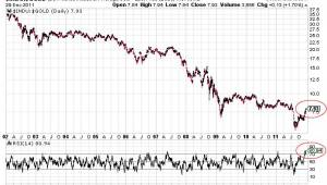 Dow-Goud ratio 2011 - RSI +80