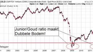 Junior-Goud ratio - Dubbele Bodem 2011