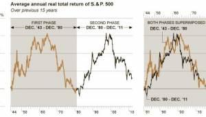 15-15 cyclus beurs aandelen