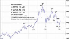 alf-field-goud-elliott-wave-2012