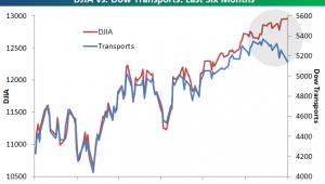 Dow Jones Transport sector 2012