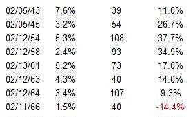 S&P 500 winstreeksen sinds 1928