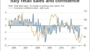 Italië consumentenvertrouwen en omzet 2012