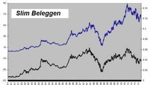 junior index versus junior index in goud