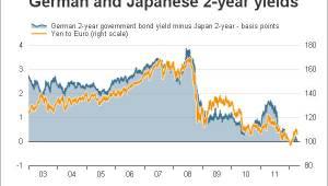 Duitse rente versus rente Japan