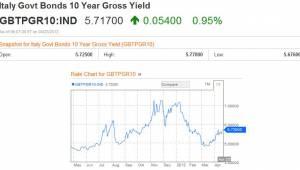 Italie rente grafiek 2012