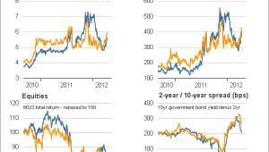 rente en spreads Spanje en Italië in Europa