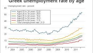 griekenland werkloosheid per leeftijd grafiek