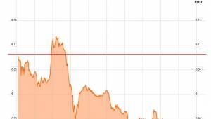 italië 10-jaar rente onder 6 procent