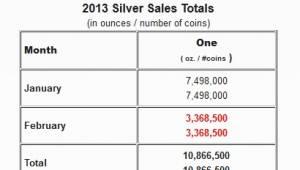 zilver verkoop VS US Mint 2013