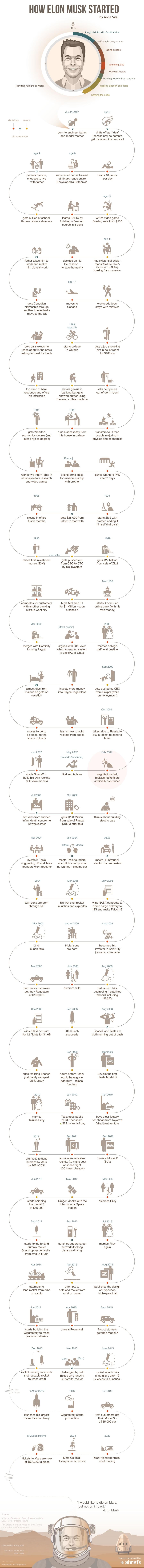 Infographic elon musk