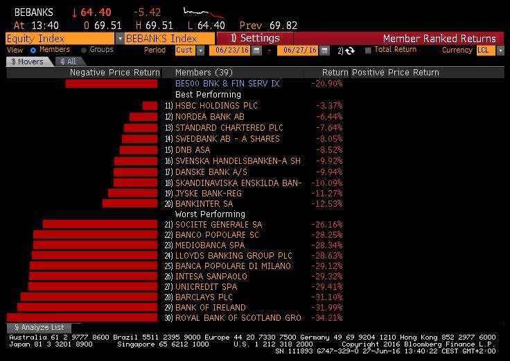 EU banks brexit