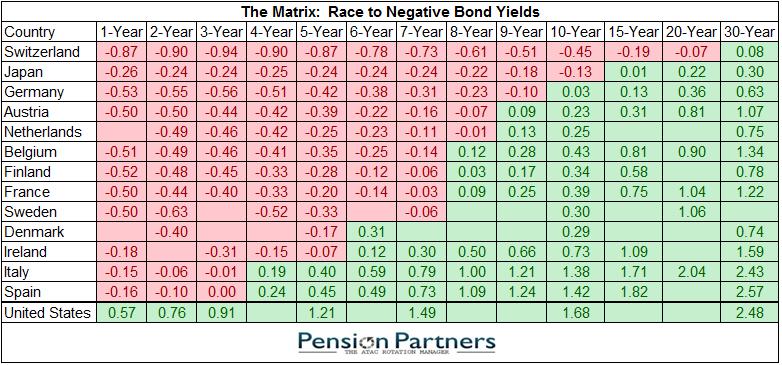 negatieve rente wereldwijd