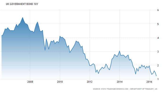 UK rate 10y
