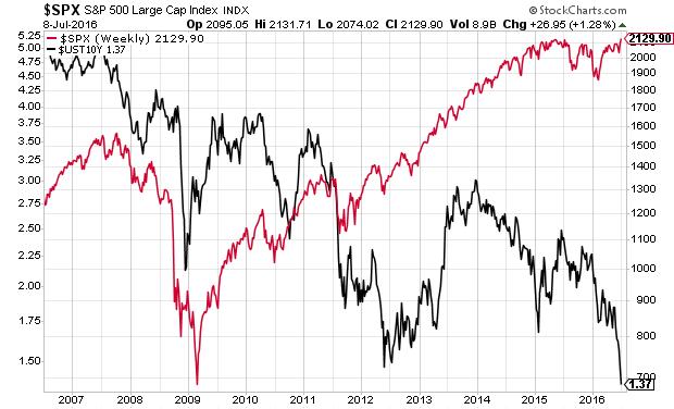 aandelen vs obligaties