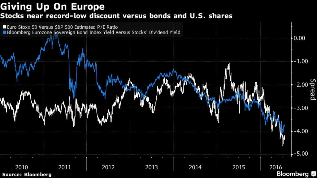 europa-aandelen-goedkoop