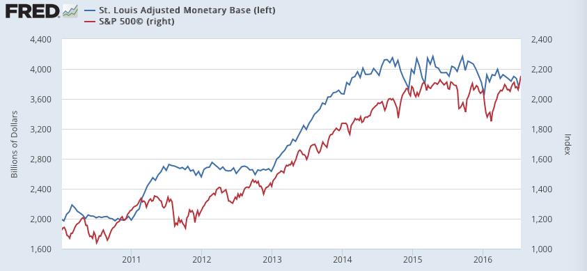 Fed Balans vs S&P 500