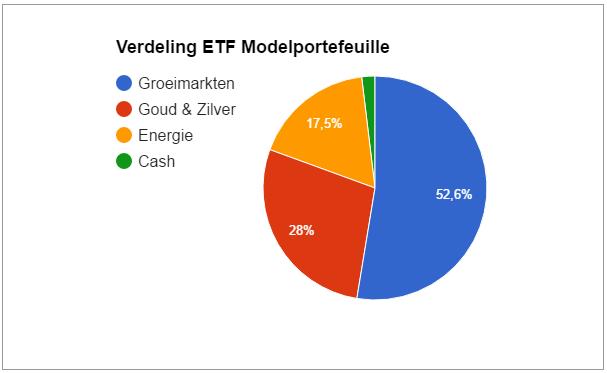 ETF Modelportefeuille