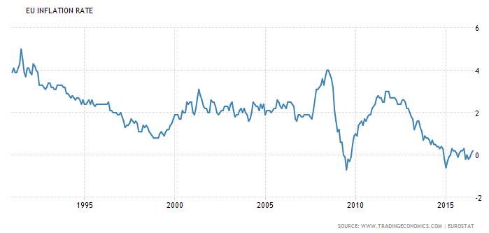 EU inflatie