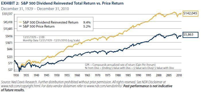 S&P 500 dividend vs geen dividend