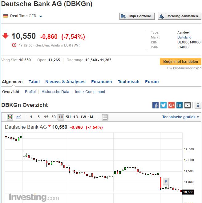 DB-daling