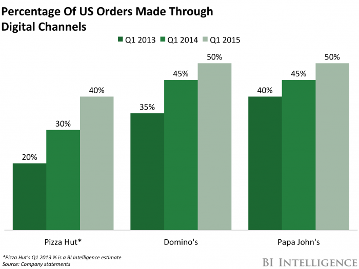 digital orders