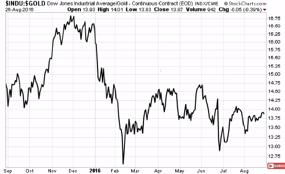 goudmarkt INDU versus GOLD 201608