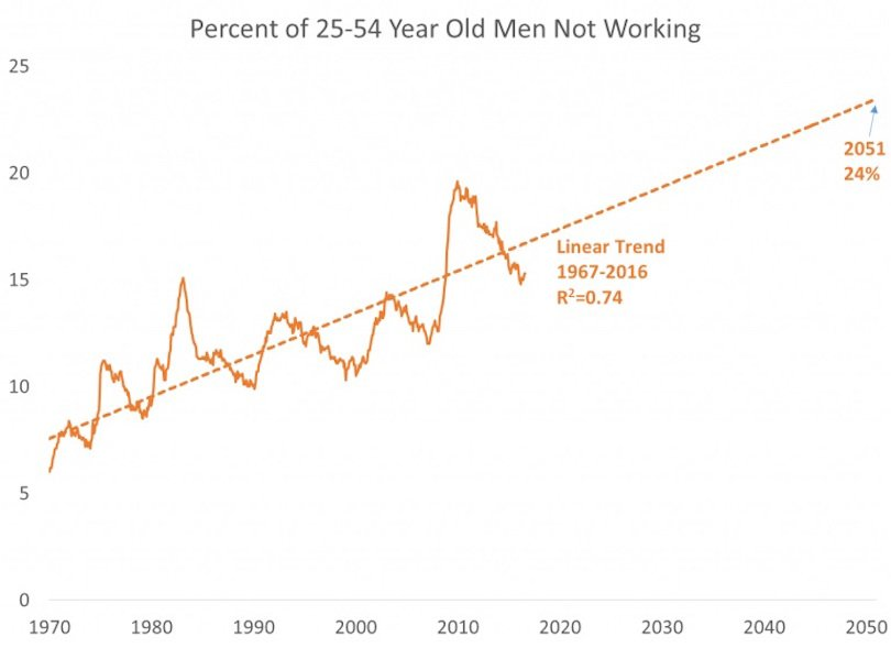 larry-summers-blog-men-without-work