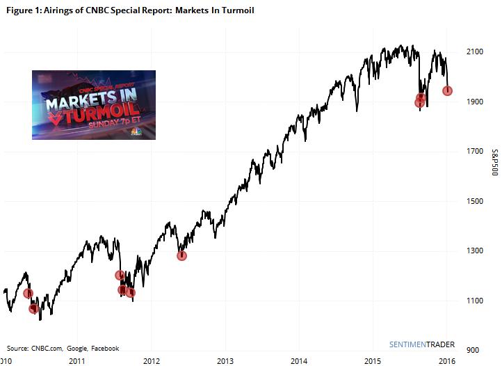 markets in turmoil grafiek