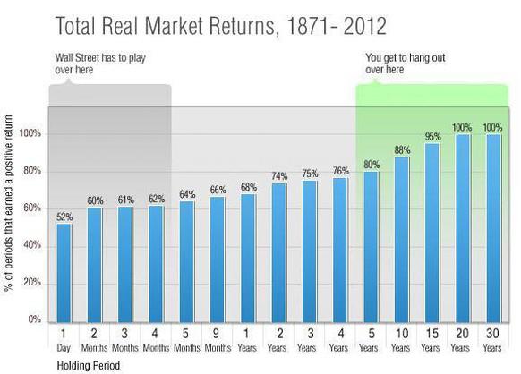 Na 25 jaar sparen of beleggen een fortuin?
