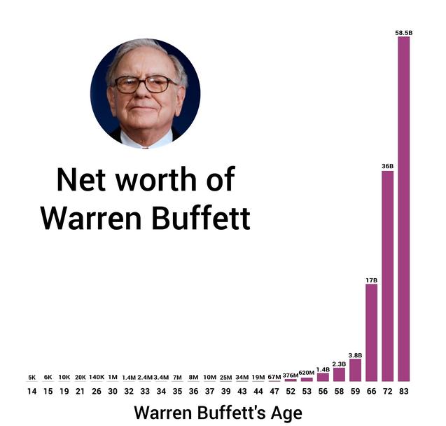 Rijkdom Warren Buffett per leeftijd