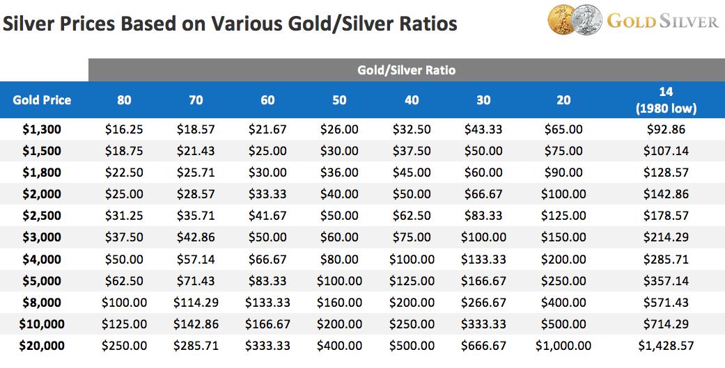 wat is de zilverprijs vandaag