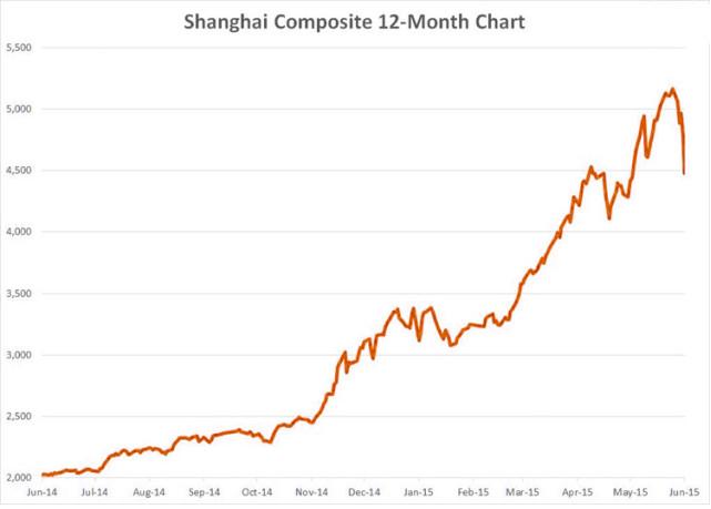 Chinese aandelen 2014