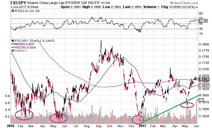 Chinese aandelen vs Amerikaanse aandelen
