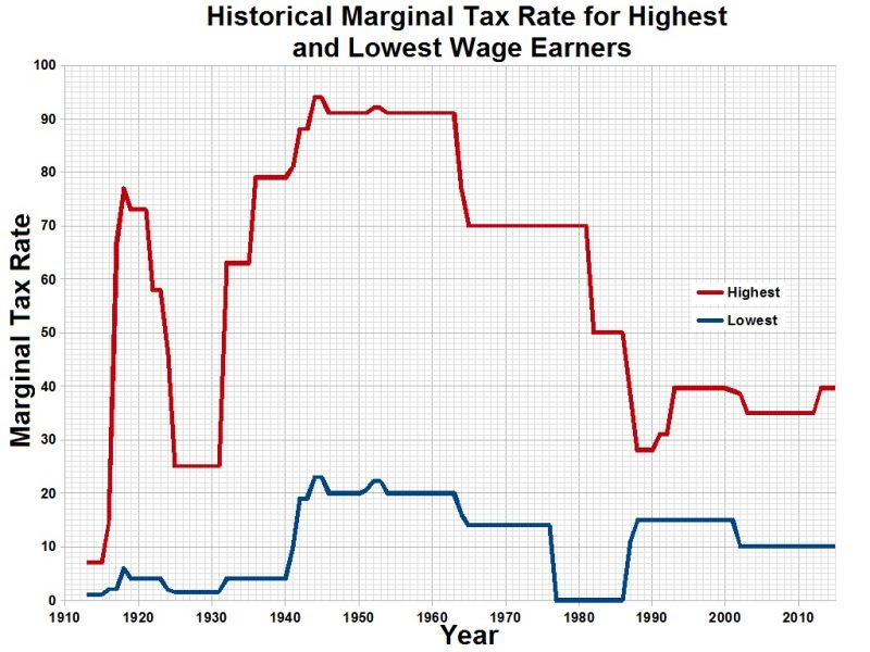 belastingdruk