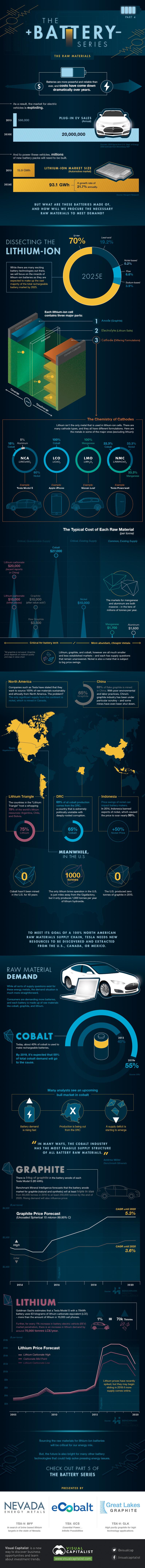 Infographic grondstoffen elektrische voertuigen