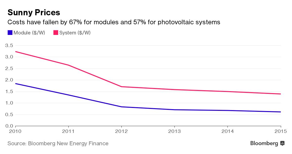 Kostprijs zonne-energie