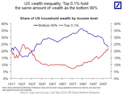 rijk-arm-verschil