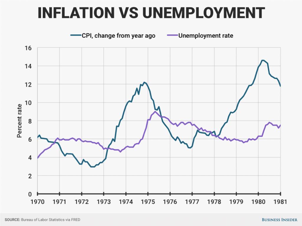 stagflatie