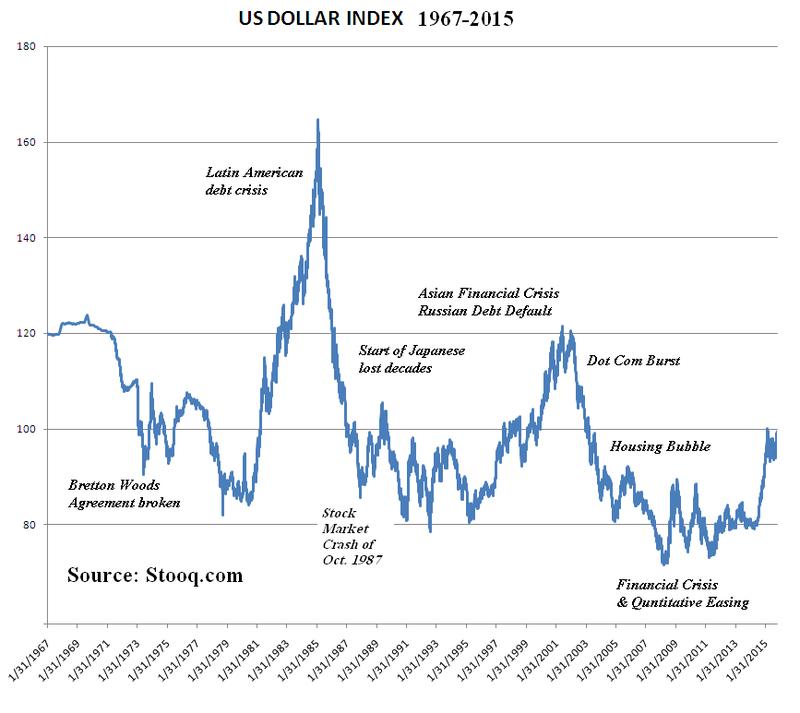 USD index wiki