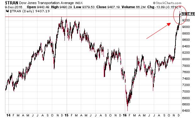 Dow Theory koopsignaal
