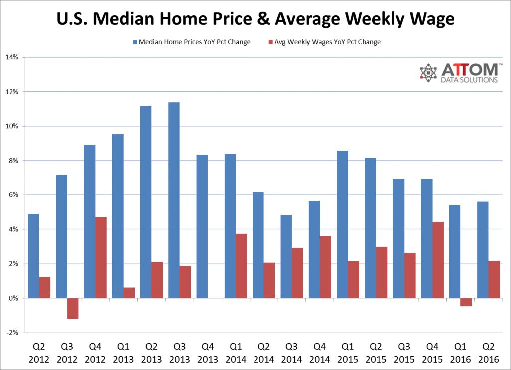 huizenprijzen-vs