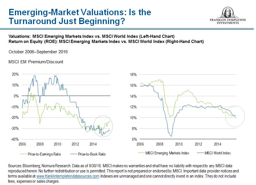 Waardering aandelen groeilanden
