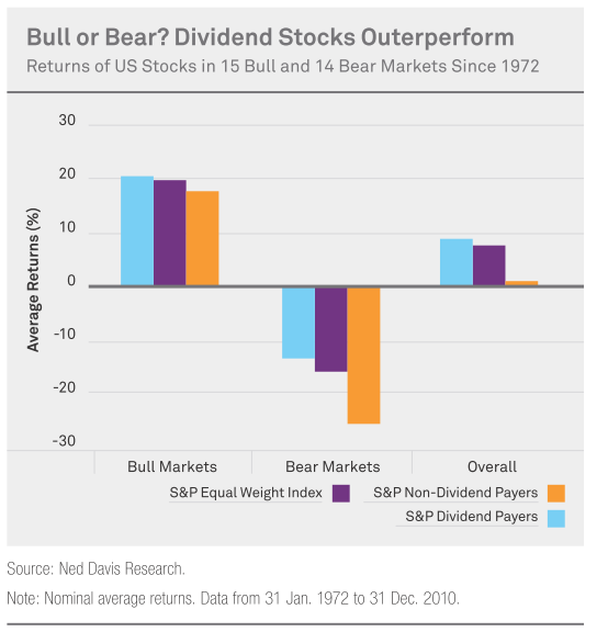 20120311 dividend stock outperforms in all markets