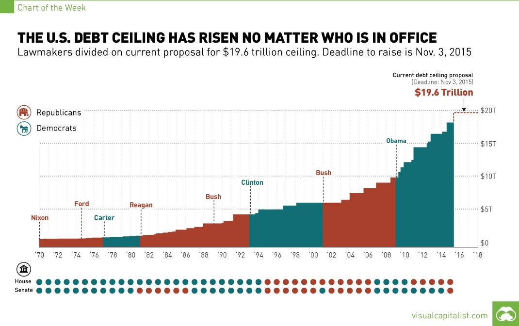 Amerikaanse schulden Obama
