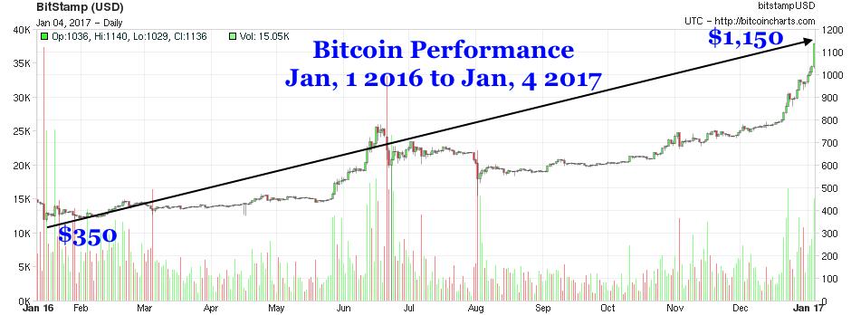 Bitcoin BTC USD Market Cap Chart